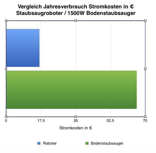 Stromkosten in Euro des vergleichs