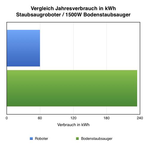 Verbrauch in kWh des Vergleichs
