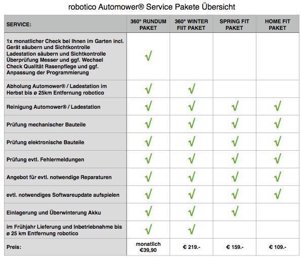 Übersicht ServicePakete